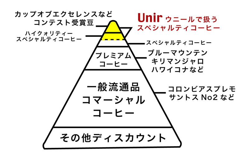 Coffee pyramid